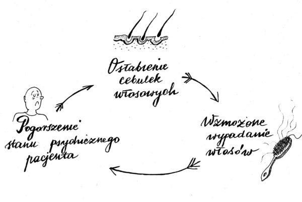 stres-a-wlosy